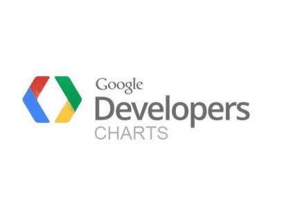 Google Charts Reviews
