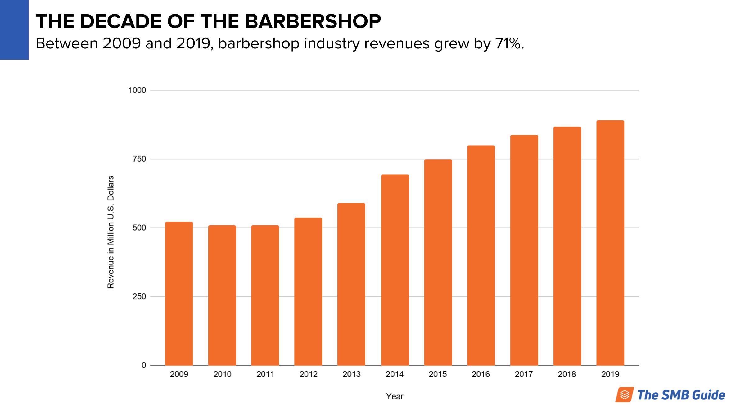 Barbershop Growth Statistics