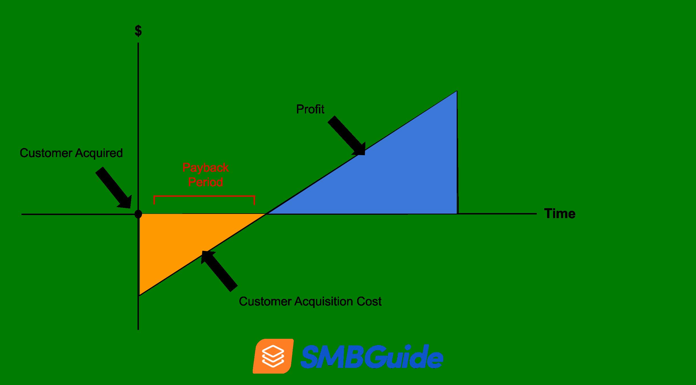 Cac Payback Period Diagram