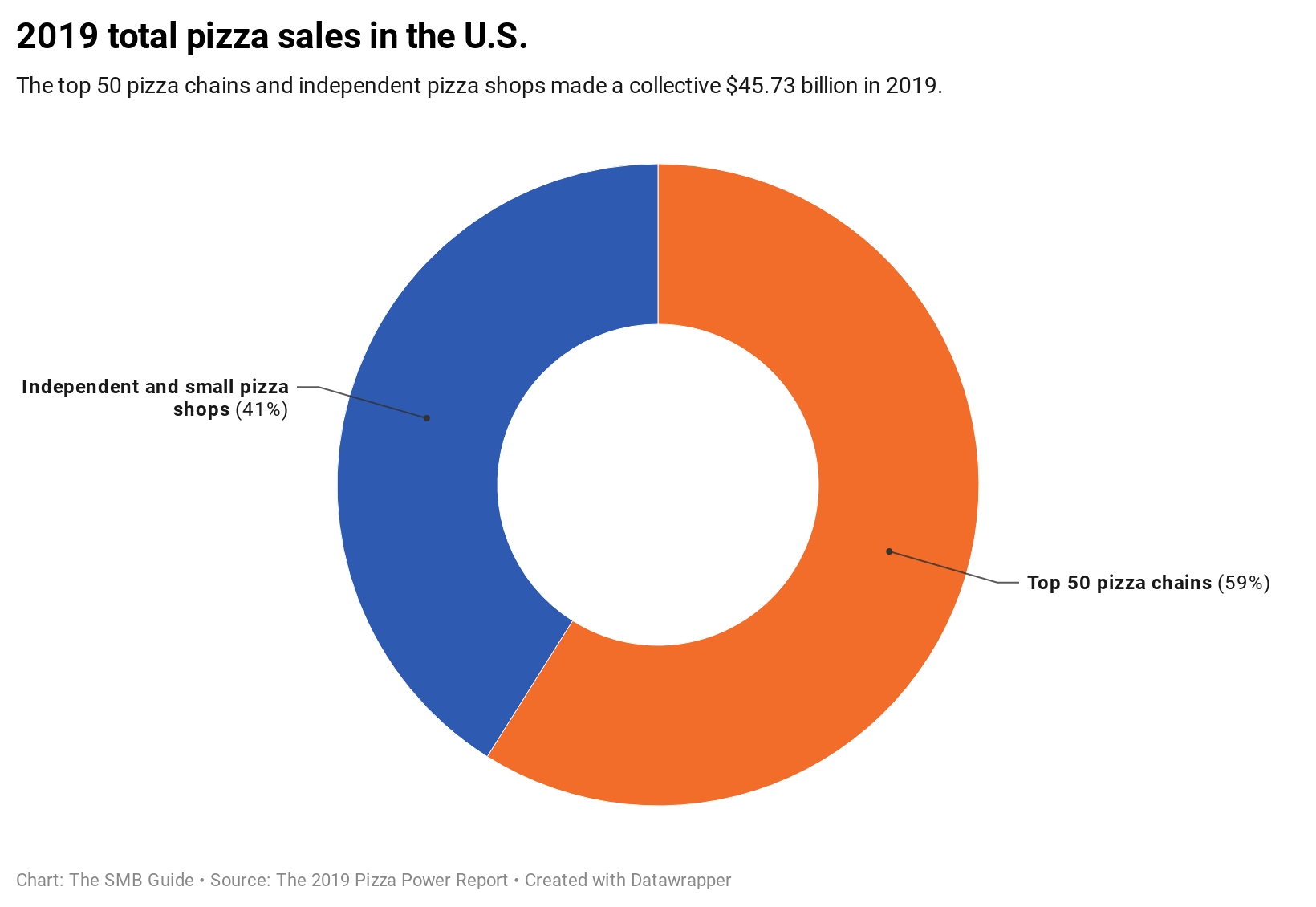 Total Pizza Sales In The U S 20202304
